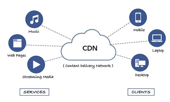 what is cdn?